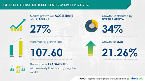 Technavio has announced its latest market research report titled  Hyperscale Data Center Market by Infrastructure and Geography - Forecast and Analysis 2021-2025