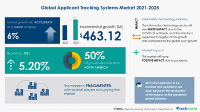 Technavio has announced its latest market research report titled  Applicant Tracking Systems Market by Deployment and Geography - Forecast and Analysis 2021-2025