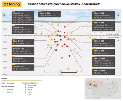 Figure 2: Bulldog Composite Longitudinal-Section – Looking N016O (CNW Group/O3 Mining Inc.)