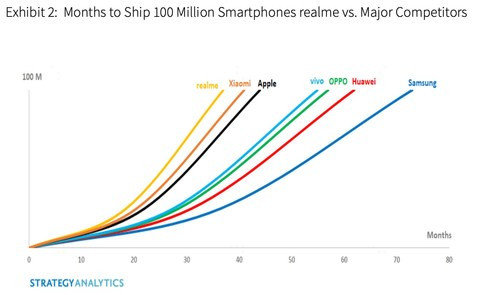 realme is the fastest brand ever to ship 100 million units in the entire history of the smartphone, according to Strategy Analytics