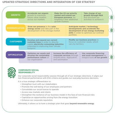 Updated Strategic Directions and Integration of CSR Strategy (CNW Group/Boralex Inc.)