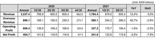 Coway Financial Results for Q2 2021