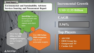 Environmental and Sustainability Advisory Services Market Procurement Research Report