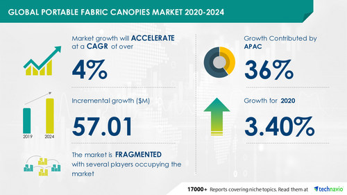 Technavio has announced its latest market research report titled Portable Fabric Canopies Market by Product, Distribution Channel, and Geography - Forecast and Analysis 2020-2024