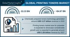 The Printing Toners Market could hit USD 4.67 billion by 2027,...