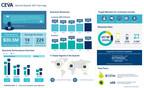 CEVA, Inc. Announces Second Quarter 2021 Financial Results...