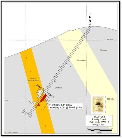 Figure 1 – Drill Section RWR13 (CNW Group/Fosterville South Exploration Ltd.)