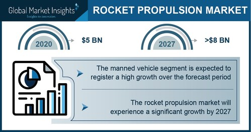 The manned vehicle segment in the rocket propulsion market is set to exhibit prolific gains by 2027.