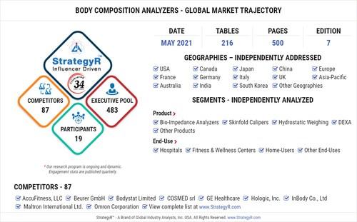 Global Body Composition Analyzers Market