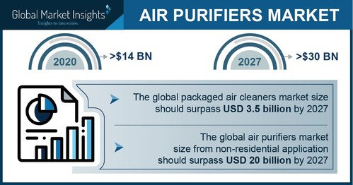 Air Purifiers Market size is set to surpass USD 30 billion by 2027, according to a new research report by Global Market Insights Inc.