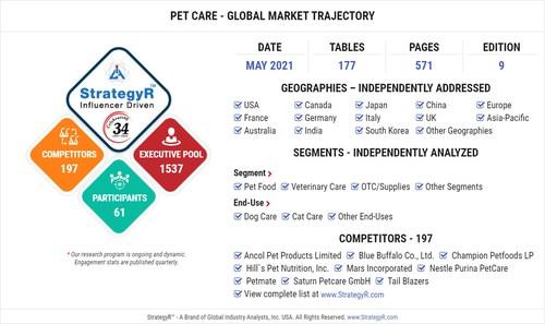 Global Pet Care Market