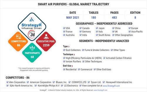Global Smart Air Purifiers Market