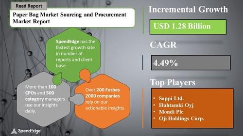 Paper Bag Market Sourcing and Procurement Report