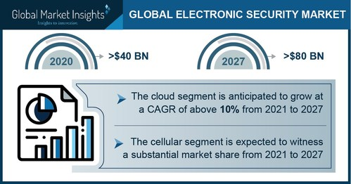 The Europe electronic security market is expected to record more than 15% of revenue share in 2027.