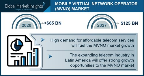 The mobile virtual network operator market in Latin America is observing a robust expansion through 2027 led by the growth of the telecom industry in the region.
