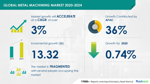Technavio has announced its latest market research report titled Metal Machining Market by End-user and Geography - Forecast and Analysis 2020-2024
