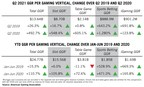 Q2 Commercial Gaming Revenue Smashes All-time Record, Hits $13.6B...