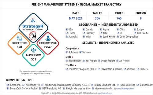 Global Freight Management Systems Market