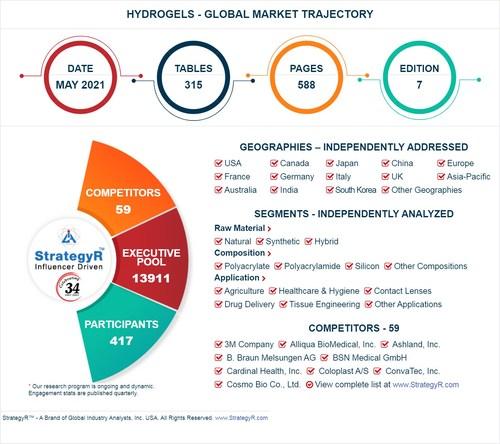 Global Hydrogels Market