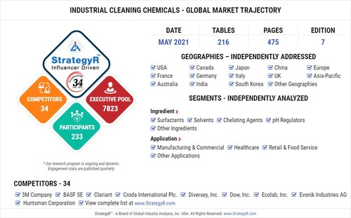 Global Industrial Cleaning Chemicals Market