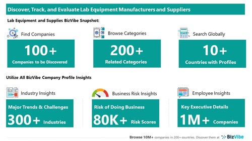 Snapshot of BizVibe's lab equipment supplier profiles and categories.