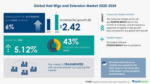 Attractive Opportunities with Hair Wigs and Extension Market by Product and Geography - Forecast and Analysis 2020-2024