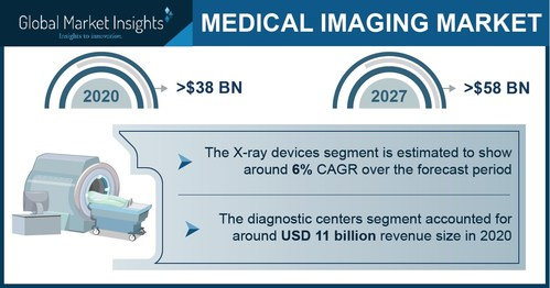 Major medical imaging market players include Canon Medical System Corporation, Carestream Health, Esaote, Fujifilm, GE Healthcare, Hologic, Konica Minolta, Koninklijke Philips, Samsung Medison and Siemens Healthineers.
