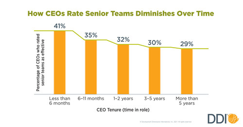 A chart showing how CEOs ratings of senior teams diminishes over time.
