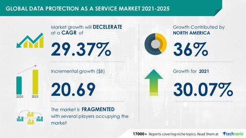 Attractive Opportunities with XYZ Market- Forecast 2021-2025  Data Protection as a Service Market by Application and Geography - Forecast and Analysis 2021-2025