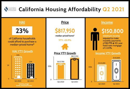 California Housing Affordability Q2 2021