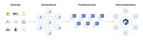 Chainlink Price Feeds ensure that smart contract applications on the Arbitrum network have direct access to decentralized, high-quality asset data.