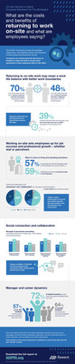 ADP Research Institute Study Reveals Employee Perspectives on Work Location as Employers Evaluate Workforce Plans