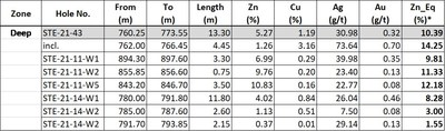 Table 1 – Deep zone Intervals are reported as core widths measured downhole. True width of mineralization is currently unknown. *Note: Zn_Eq% formula is defined below (CNW Group/Starr Peak Mining Ltd.)