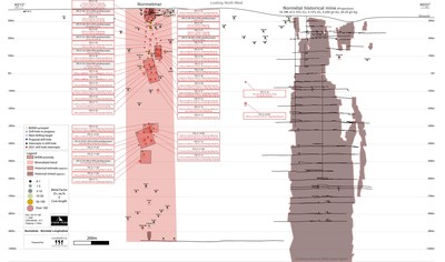 Figure 1: Longitudinal Section of the Normétal Past-Producing Mine and Normetmar Satellite Deposit. Drilling targets represented by a red star. Historical Drill Intercepts area provided in Zinc-Equivalent calculated using the formula in references. Abbreviation: Sp – Sphalerite, Cp – Chalcopyrite, Gn – Galena, MS – Massive sulfides, SMS – Semi-massive sulfides (under 75%), Tr – Traces, EOH – End of Hole. (CNW Group/Starr Peak Mining Ltd.)