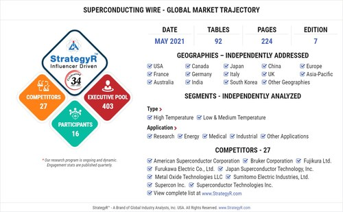 Global Superconducting Wire Market