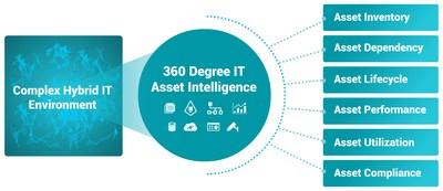 CloudFabrix Asset Intelligence & Analytics