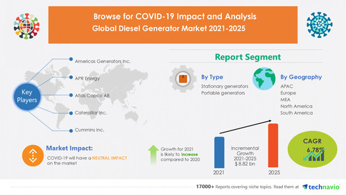 Technavio has announced its latest market research report titled Diesel Generator Market by Type and Geography - Forecast and Analysis 2021-2025