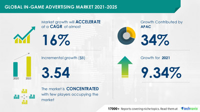 In-Game Advertising Market to grow by USD 3.54 billion during 2021-2025