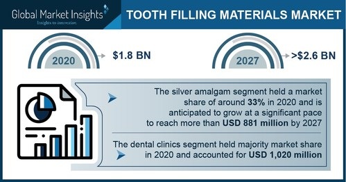 Tooth Filling Materials Market size is set to surpass USD 2.6 billion by 2027, according to a new research report by Global Market Insights Inc.