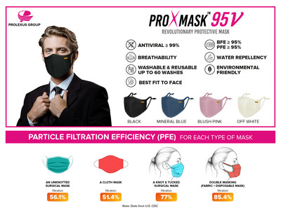 ProXmaskTM:  Antiviral Face Mask as Better Alternative to Double-Masking and Capable of Inactivate SARS-CoV-2. ProXmaskTM is the first antiviral face mask mass-produced in the Asia Pacific by Prolexus Group. The antiviral face mask created by Prolexus Group is a remarkable example of conventional OEM (original equipment manufacturer) for globally renowned sports apparel to expand the business horizon amid last year Covid-19 pandemic. (PRNewsfoto/Prolexus Berhad)
