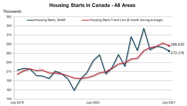 CMHC - Housing Starts