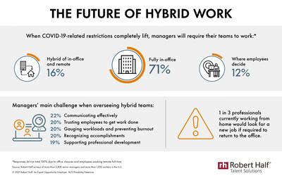 Research from Robert Half shows where U.S. employers will want their teams to work post-pandemic and common management challenges of hybrid work arrangements.