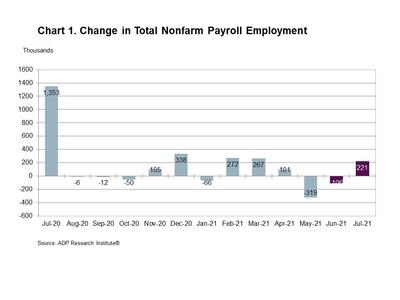 Chart 1. Change in Total Nonfarm Payroll Employment