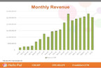 Hello Pal Announces $2.54 Million Monthly Revenue for July 2021