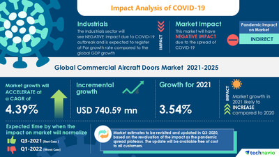 Attractive Opportunities with Commercial Aircraft Doors Market by Type and Geography - Forecast and Analysis 2021-2025