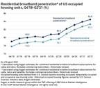Demand prolongs U.S. broadband boom through mid-2021
