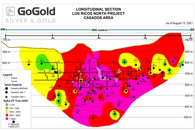 Figure 3: Long Section – Grade Thickness (GT) Equivalent – Casados Deposit (CNW Group/GoGold Resources Inc.)