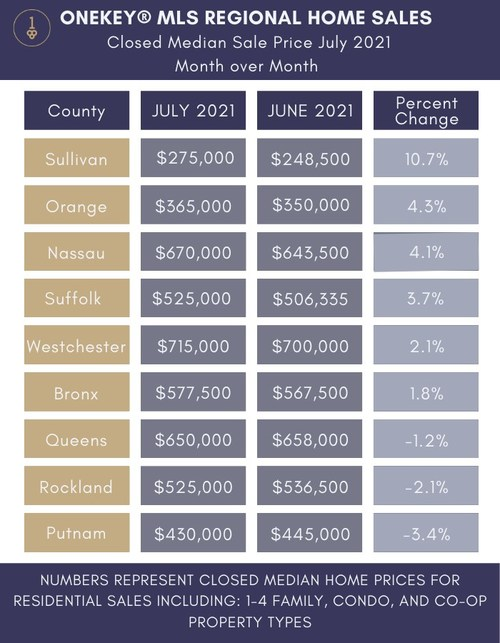 Table reporting closed median sale prices and percent change for June 2021 and July 2021, listed by counties in OneKey MLS regional coverage area