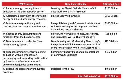 EMP cost breakdown