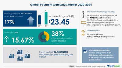 Global Payment Gateways Market Will Register 17% CAGR during 2020-2024